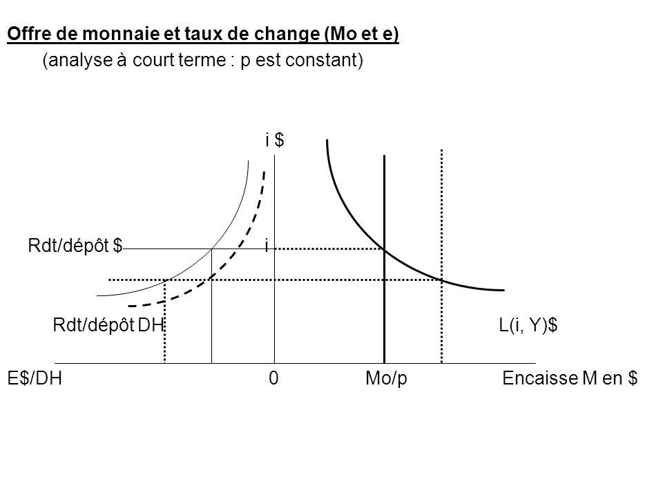 Offre de monnaie et taux de change (Mo et e) (analyse à court terme : p est constant) i $ Rdt/dépôt $ i Rdt/dépôt DH L(i, Y)$ E$/DH 0 Mo/p Encaisse M