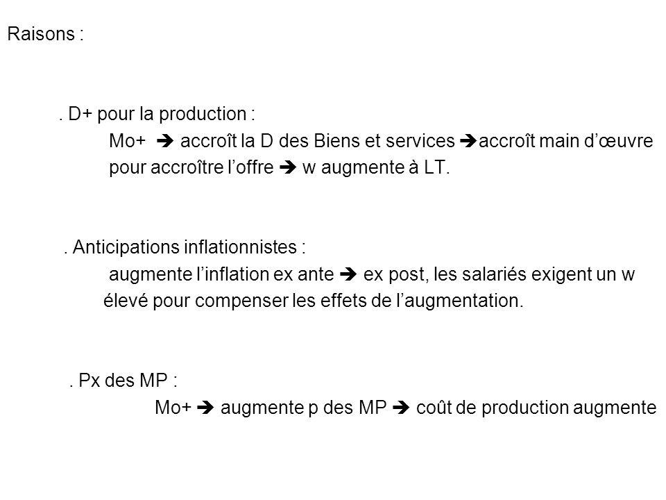 Raisons :. D+ pour la production : Mo+ accroît la D des Biens et services accroît main dœuvre pour accroître loffre w augmente à LT.. Anticipations in