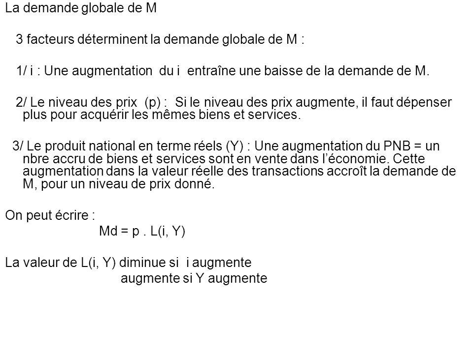 La demande globale de M 3 facteurs déterminent la demande globale de M : 1/ i : Une augmentation du i entraîne une baisse de la demande de M. 2/ Le ni