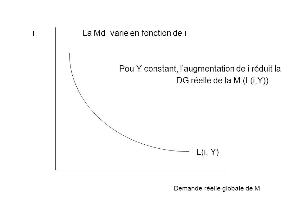 i La Md varie en fonction de i Pou Y constant, laugmentation de i réduit la DG réelle de la M (L(i,Y)) L(i, Y) Demande réelle globale de M