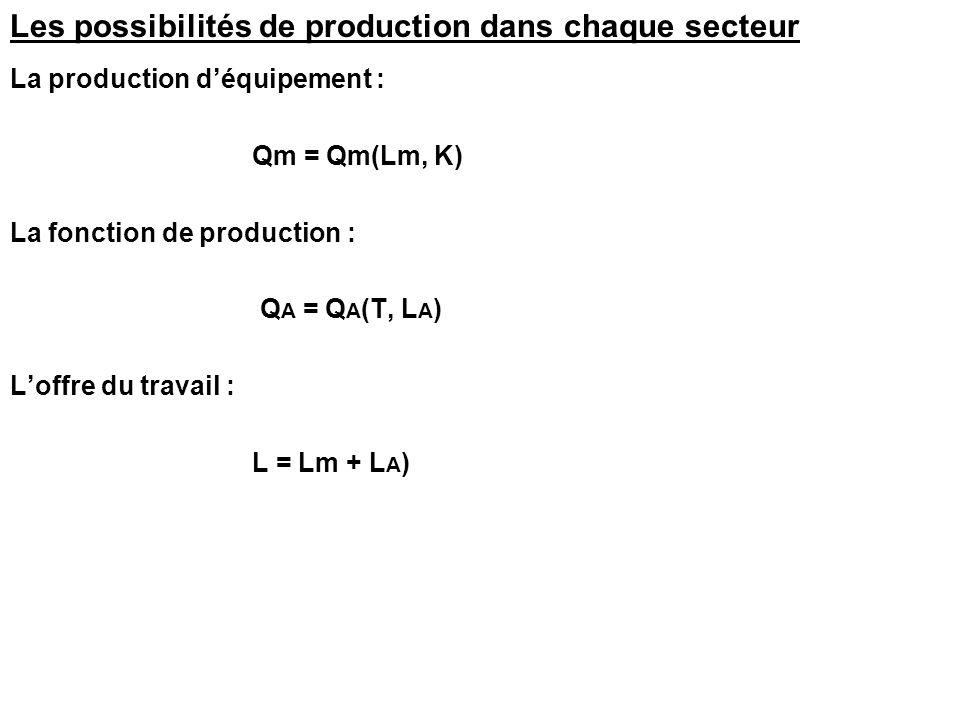 Les possibilités de production dans chaque secteur La production déquipement : Qm = Qm(Lm, K) La fonction de production : Q A = Q A (T, L A ) Loffre d