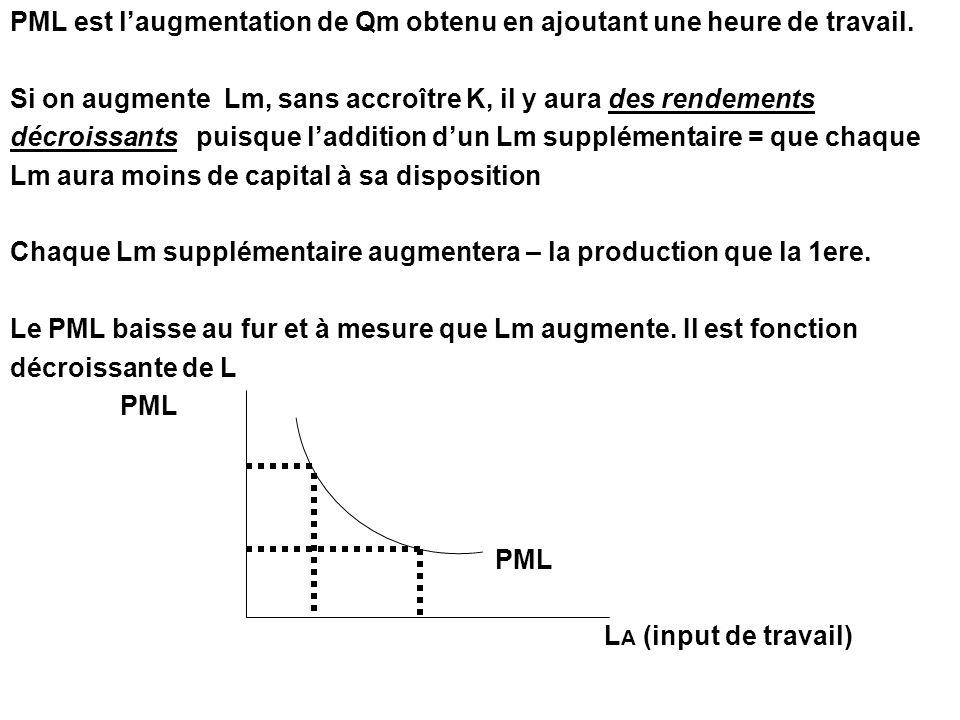 PML est laugmentation de Qm obtenu en ajoutant une heure de travail. Si on augmente Lm, sans accroître K, il y aura des rendements décroissants puisqu