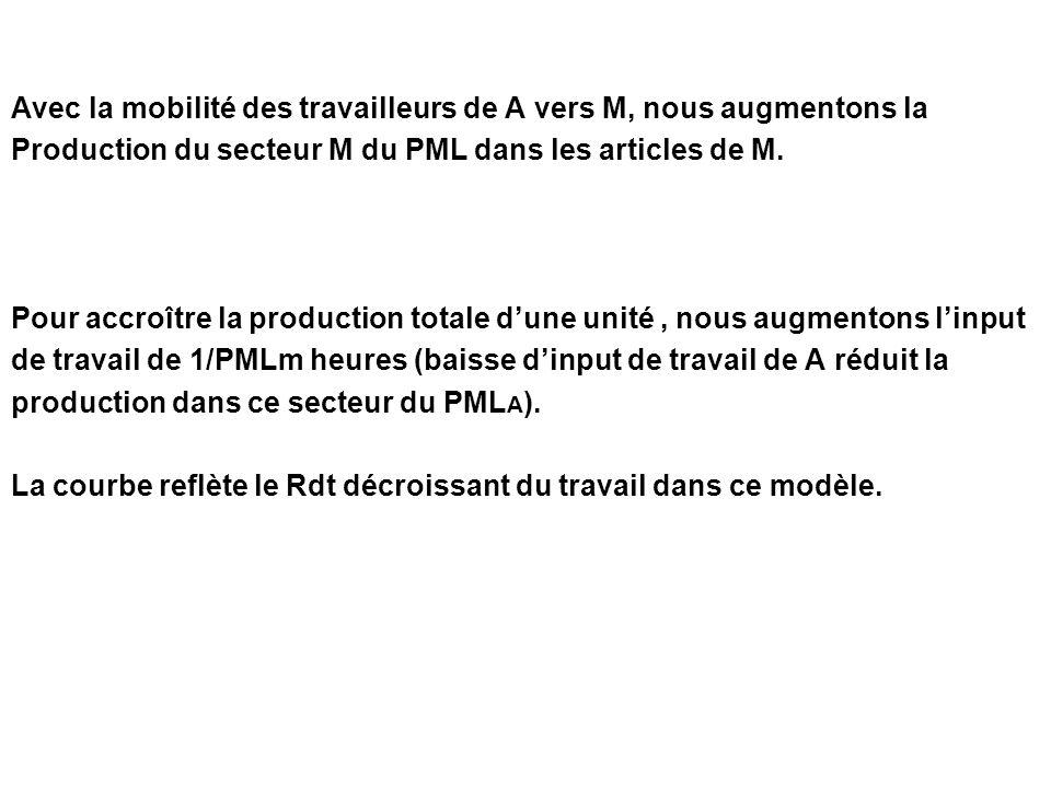 Avec la mobilité des travailleurs de A vers M, nous augmentons la Production du secteur M du PML dans les articles de M. Pour accroître la production