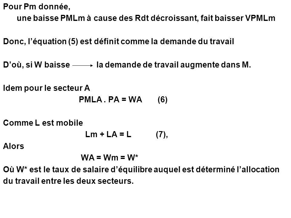 Pour Pm donnée, une baisse PMLm à cause des Rdt décroissant, fait baisser VPMLm Donc, léquation (5) est définit comme la demande du travail Doù, si W