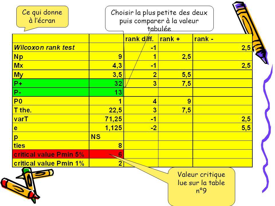 Valeur critique lue sur la table n°9 Choisir la plus petite des deux puis comparer à la valeur tabulée Ce qui donne à lécran