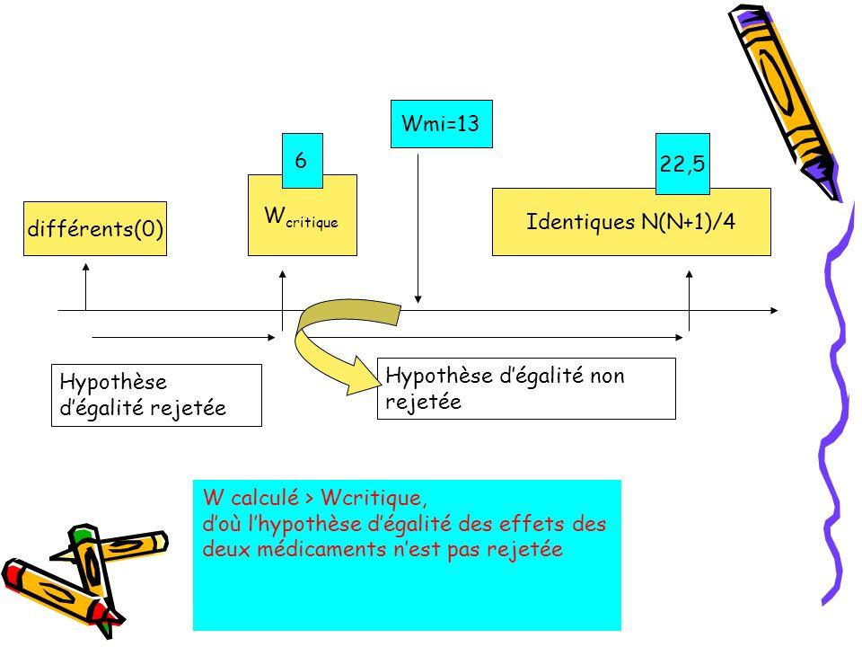 différents(0) Identiques N(N+1)/4 W critique Hypothèse dégalité non rejetée Hypothèse dégalité rejetée 22,5 6 Wmi=13 W calculé > Wcritique, doù lhypot