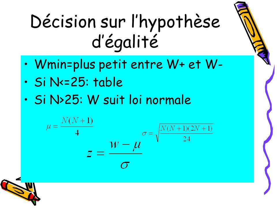 Décision sur lhypothèse dégalité Wmin=plus petit entre W+ et W- Si N<=25: table Si N>25: W suit loi normale