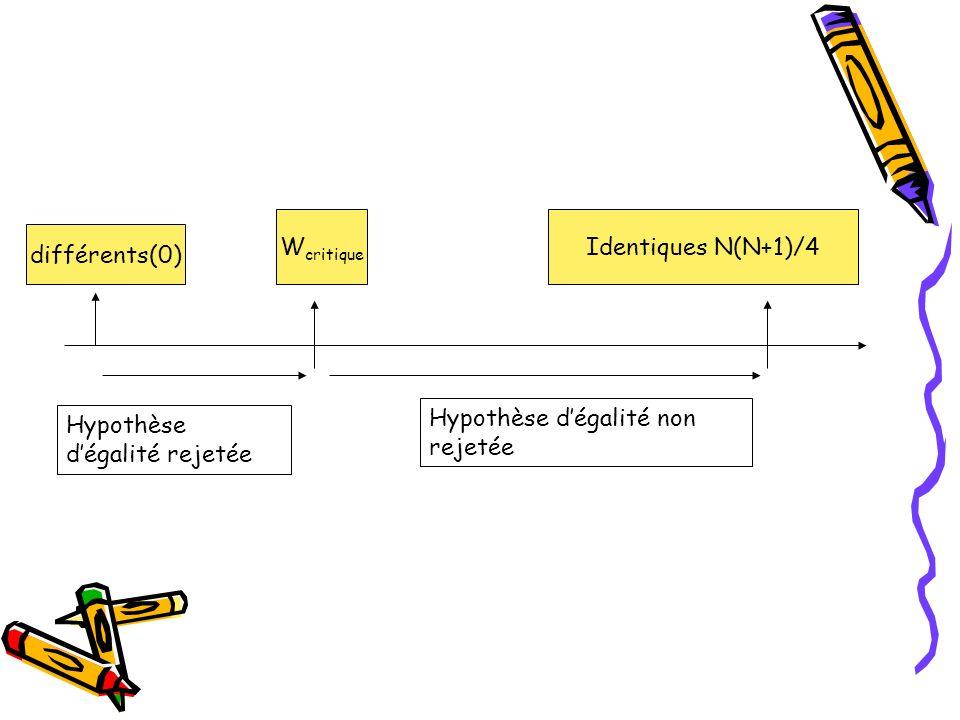 différents(0) Identiques N(N+1)/4W critique Hypothèse dégalité non rejetée Hypothèse dégalité rejetée