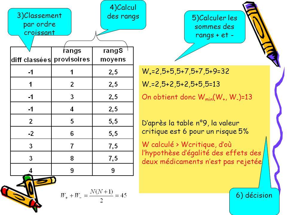 W + =2,5+5,5+7,5+7,5+9=32 W - =2,5+2,5+2,5+5,5=13 On obtient donc W min (W +, W - )=13 Daprès la table n°9, la valeur critique est 6 pour un risque 5%