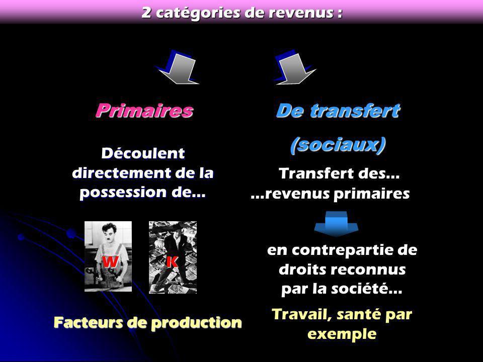 De transfert (sociaux)Primaires 2 catégories de revenus : Découlent directement de la possession de… Facteurs de production WK en contrepartie de droits reconnus par la société… Transfert des… …revenus primaires Travail, santé par exemple