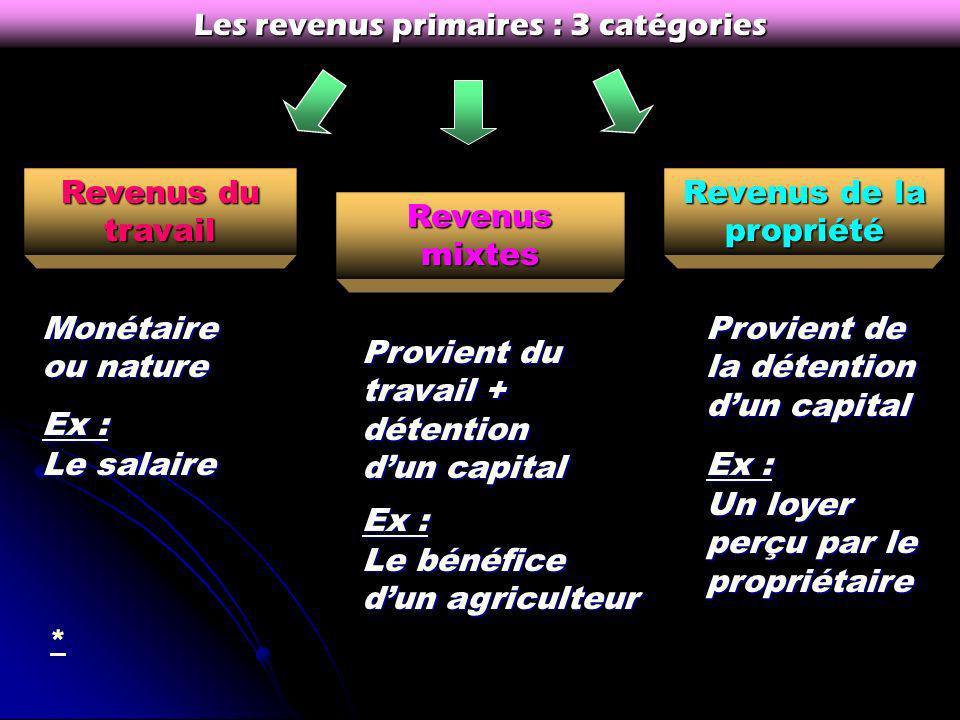 De transfert (sociaux)Primaires 2 catégories de revenus : Découlent directement de la possession de… Facteurs de production WK en contrepartie de droi