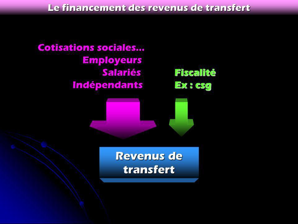 Le financement des revenus de transfert Revenus de transfert Cotisations sociales… Employeurs Salariés Indépendants Fiscalité Ex : csg