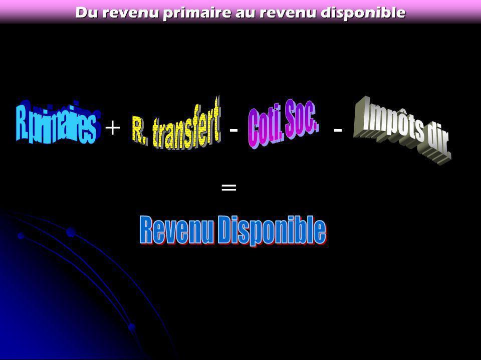 * Bilan : les différentes catégories de revenus : Revenus Primaires De transfert Du travail Mixtes De la propriété Versés selon la logique dassurance