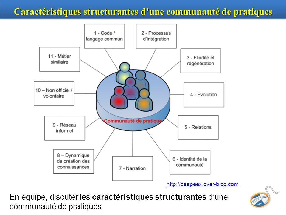 Caractéristiques structurantes dune communauté de pratiques En équipe, discuter les caractéristiques structurantes dune communauté de pratiques http:/