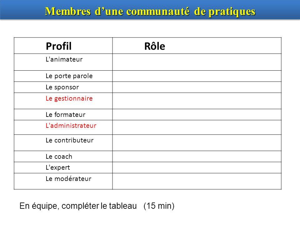 Membres dune communauté de pratiques ProfilRôle L'animateur Le porte parole Le sponsor Le gestionnaire Le formateur L'administrateur Le contributeur L