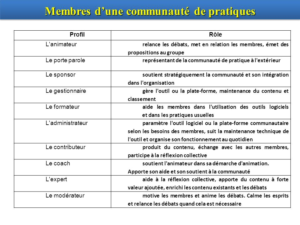 Membres dune communauté de pratiques ProfilRôle L'animateur relance les débats, met en relation les membres, émet des propositions au groupe Le porte