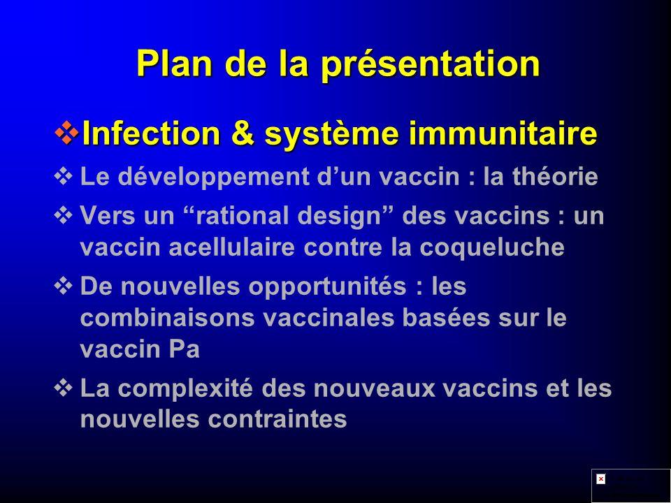 Composition des vaccins Pertussis acellulaires vComposantes potentiellement protectrices : u Toxine de Pertussis (PT) u Hémaglutinine (FHA) u Pertactine (69k) u Agglutinogènes Les différents vaccins Pa contiennent des quantités variables de ces protéines