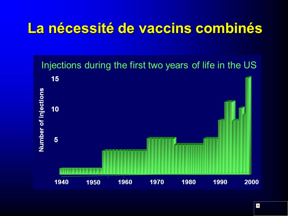 La nécessité de vaccins combinés Number of injections Injections during the first two years of life in the US 5 10 15 194019601970 1950 198019902000