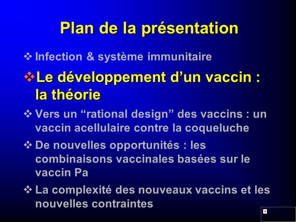 Plan de la présentation vInfection & système immunitaire vLe développement dun vaccin : la théorie vVers un rational design des vaccins : un vaccin acellulaire contre la coqueluche vDe nouvelles opportunités : les combinaisons vaccinales basées sur le vaccin Pa vLa complexité des nouveaux vaccins et les nouvelles contraintes