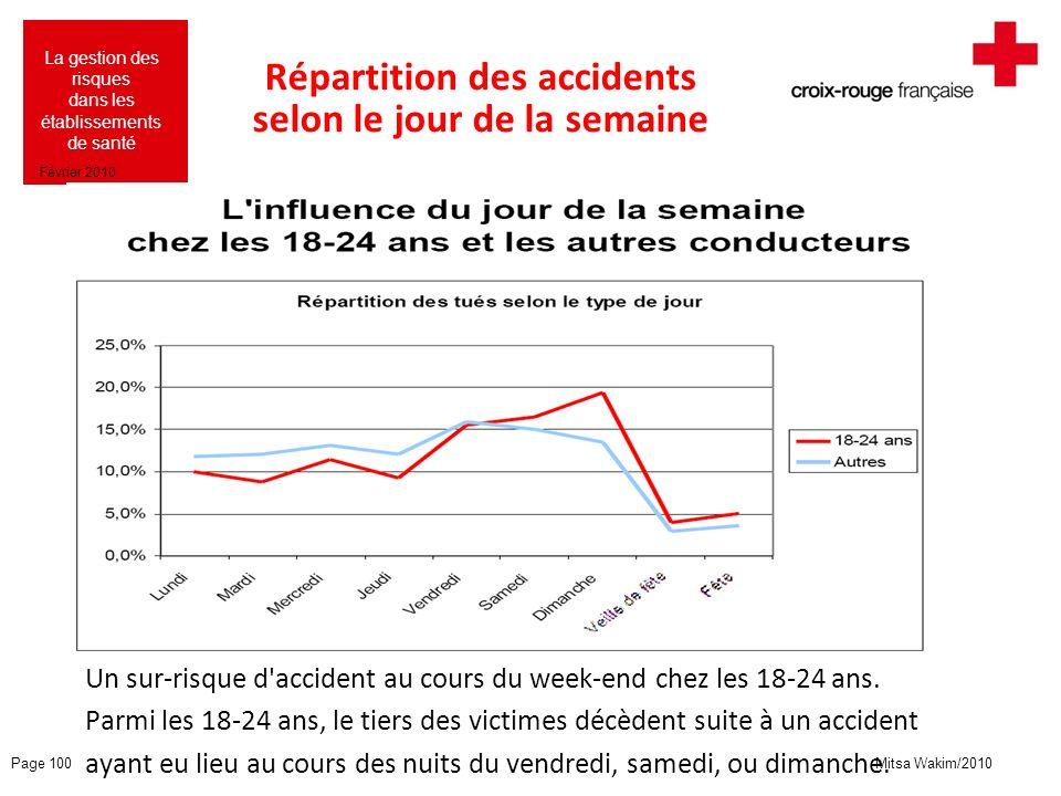 Mitsa Wakim/2010 La gestion des risques dans les établissements de santé Février 2010 Répartition des accidents selon le jour de la semaine Un sur-ris