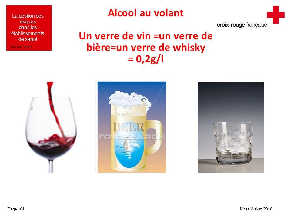 Mitsa Wakim/2010 La gestion des risques dans les établissements de santé Février 2010 Alcool au volant Un verre de vin =un verre de bière=un verre de