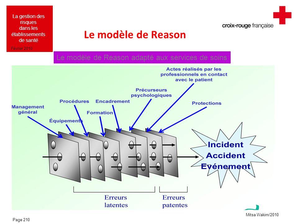 Mitsa Wakim/2010 La gestion des risques dans les établissements de santé Février 2010 Le modèle de Reason Le modèle de Reason adapté aux services de s
