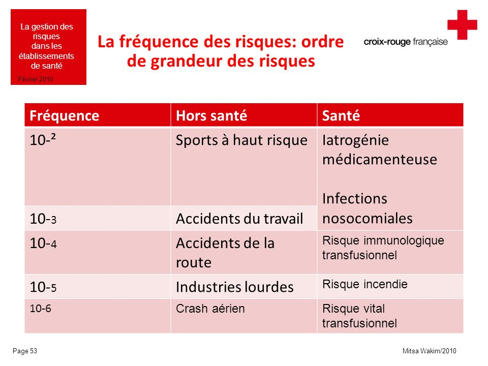Mitsa Wakim/2010 La gestion des risques dans les établissements de santé Février 2010 La fréquence des risques: ordre de grandeur des risques Fréquenc