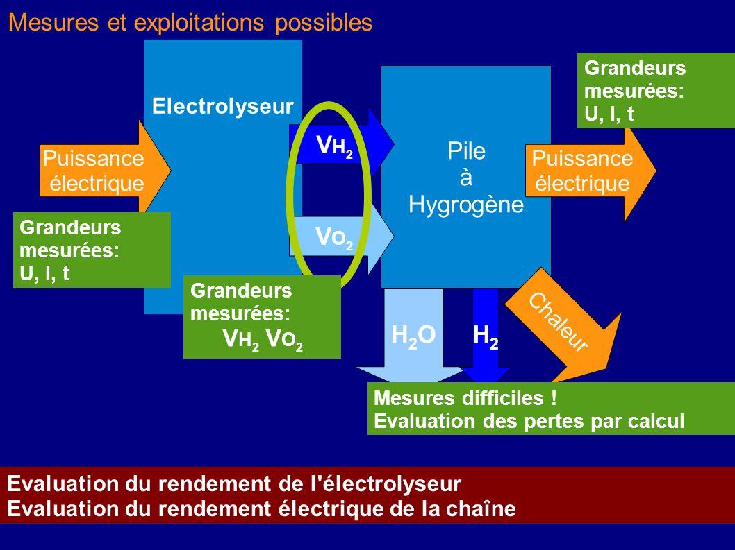 Electrolyseur Puissance électrique Pile à Hygrogène VH2VH2 VO2VO2 Puissance électrique Grandeurs mesurées: U, I, t H2OH2OH2H2 Chaleur Mesures difficil
