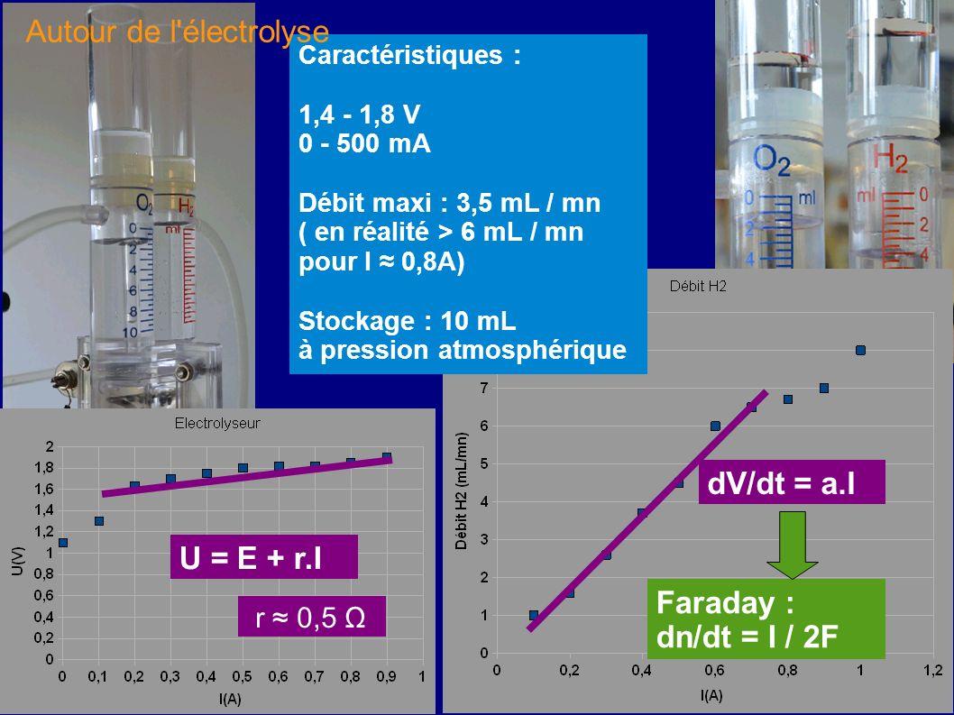 Caractéristiques : 1,4 - 1,8 V 0 - 500 mA Débit maxi : 3,5 mL / mn ( en réalité > 6 mL / mn pour I 0,8A) Stockage : 10 mL à pression atmosphérique Far