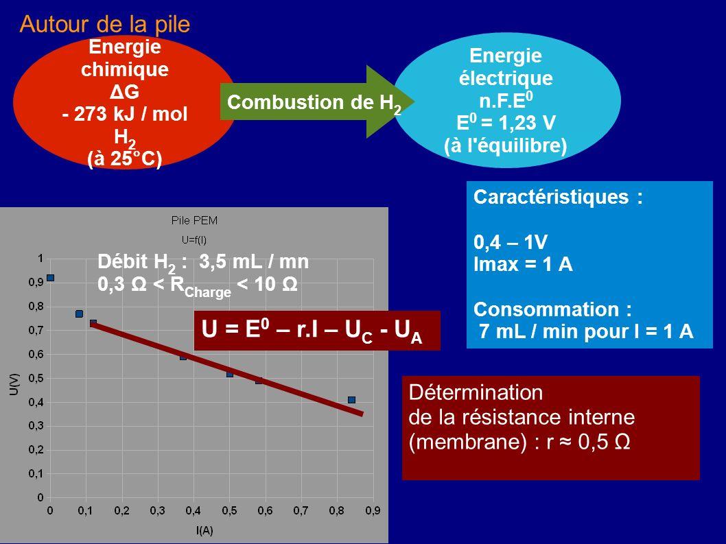 Autour de la pile Caractéristiques : 0,4 – 1V Imax = 1 A Consommation : 7 mL / min pour I = 1 A U = E 0 – r.I – U C - U A Détermination de la résistan
