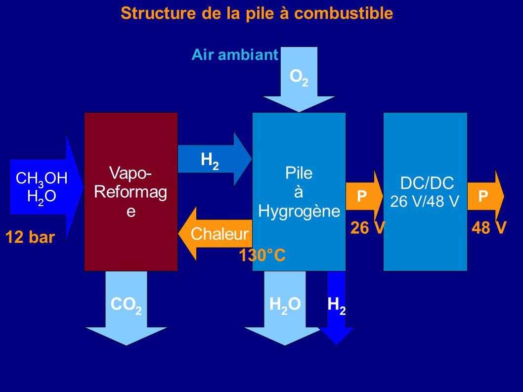 Vapo- Reformag e Pile à Hygrogène H2H2 Chaleur CH 3 OH H 2 O 12 bar DC/DC 26 V/48 V PP 48 V Structure de la pile à combustible H2OH2OCO 2 O2O2 26 V Ai