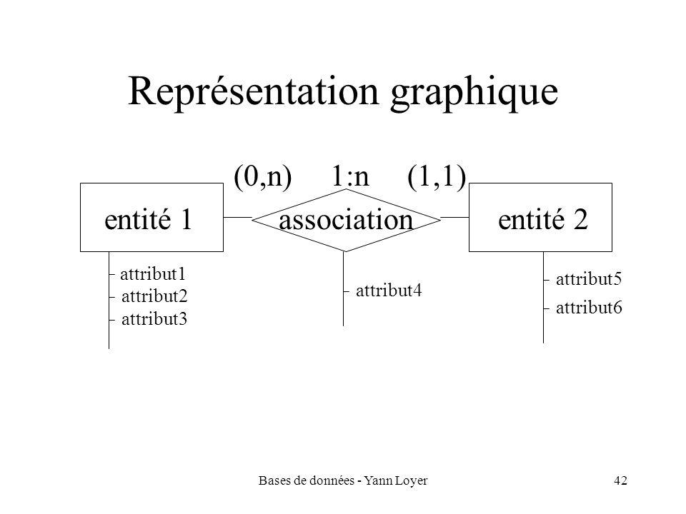 Bases de données - Yann Loyer42 Représentation graphique (0,n) 1:n (1,1) entité 1 association entité 2 attribut1 attribut2 attribut3 attribut4 attribu