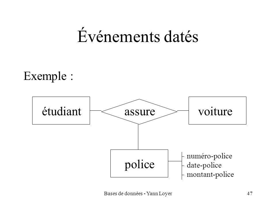 Bases de données - Yann Loyer47 Événements datés Exemple : étudiant assure voiture police numéro-police date-police montant-police