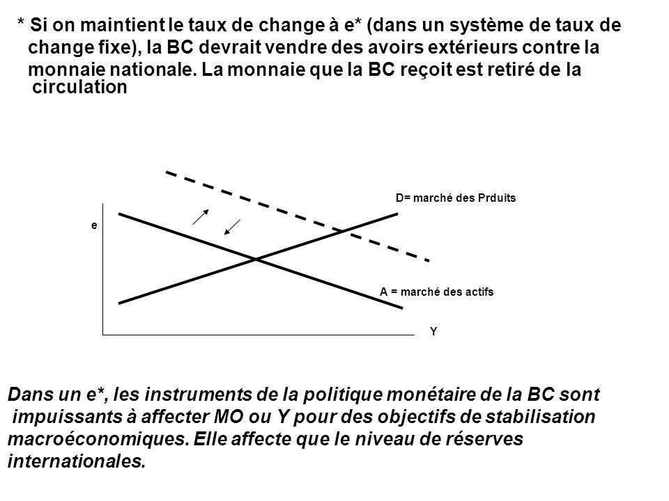 * Si on maintient le taux de change à e* (dans un système de taux de change fixe), la BC devrait vendre des avoirs extérieurs contre la monnaie nation