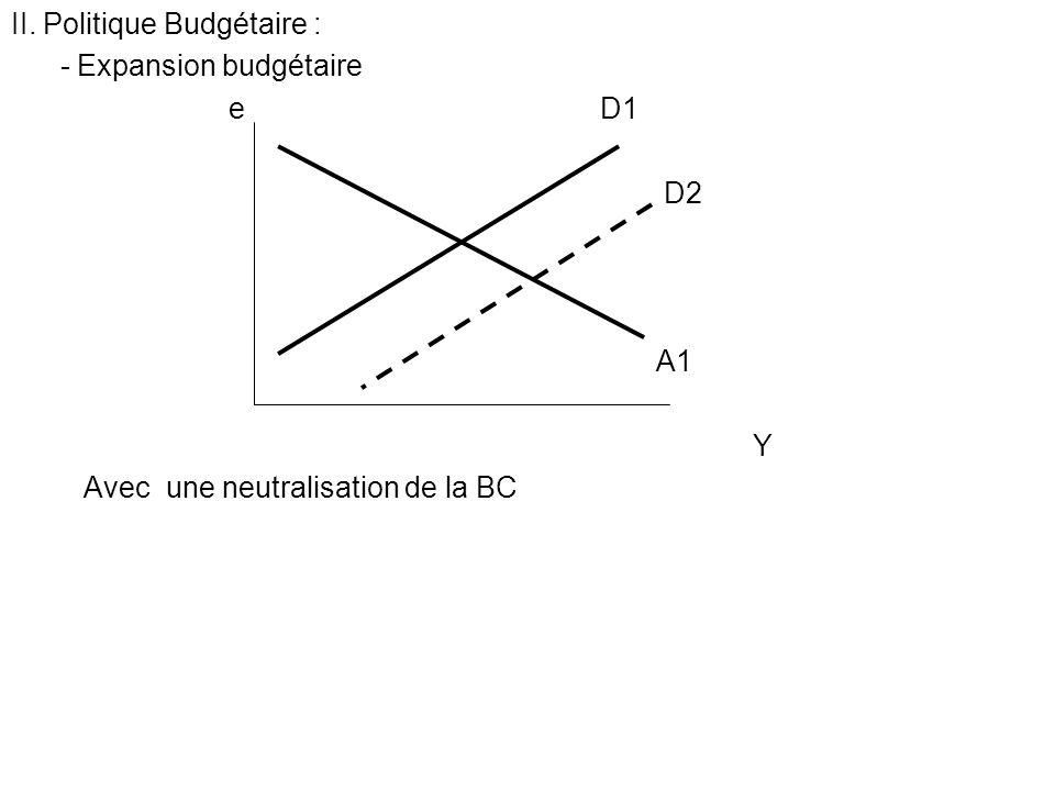 II. Politique Budgétaire : - Expansion budgétaire e D1 D2 A1 Y Avec une neutralisation de la BC