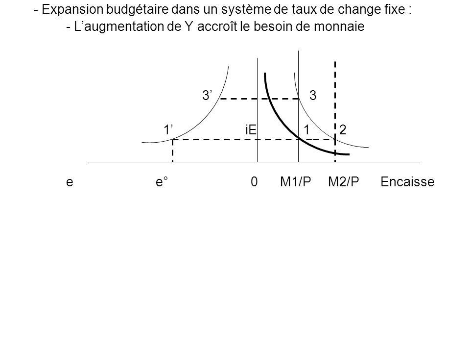 - Expansion budgétaire dans un système de taux de change fixe : - Laugmentation de Y accroît le besoin de monnaie 3 3 1 iE 1 2 e e° 0 M1/P M2/P Encais
