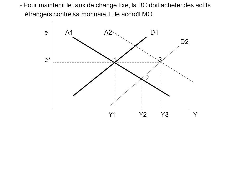 - Pour maintenir le taux de change fixe, la BC doit acheter des actifs étrangers contre sa monnaie. Elle accroît MO. e A1 A2 D1 D2 e* 1 3 2 Y1 Y2 Y3 Y