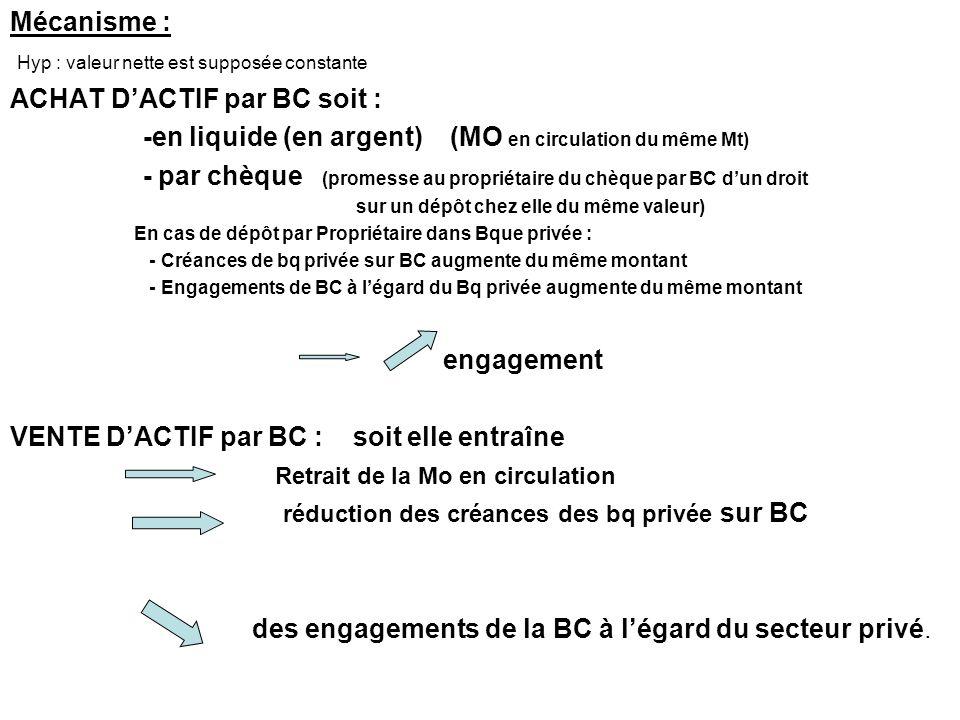 Mécanisme : Hyp : valeur nette est supposée constante ACHAT DACTIF par BC soit : -en liquide (en argent) (MO en circulation du même Mt) - par chèque (