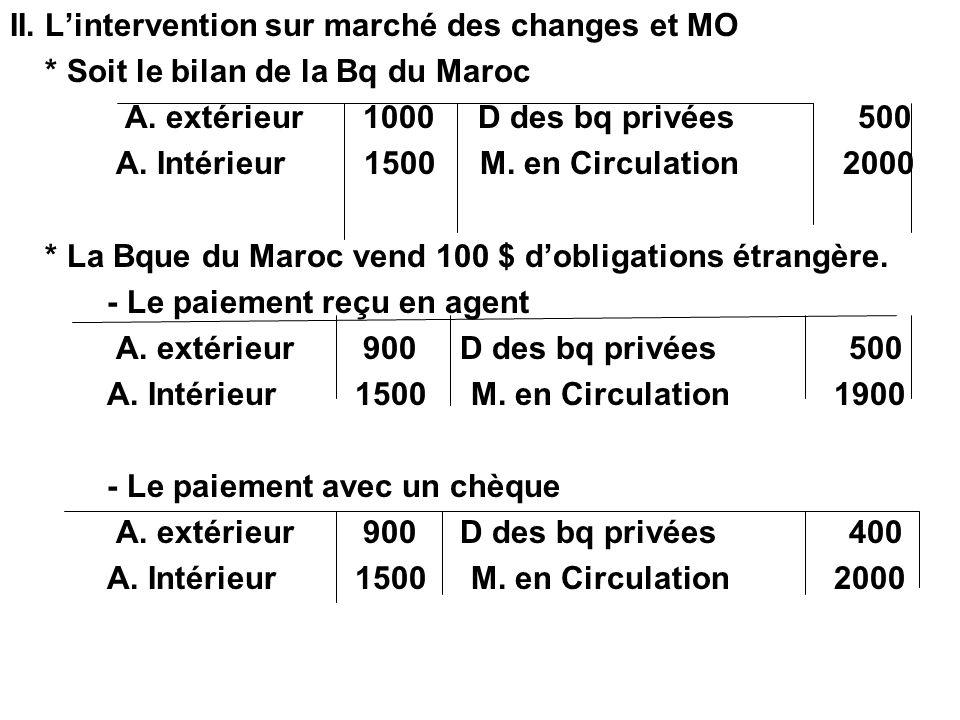 II. Lintervention sur marché des changes et MO * Soit le bilan de la Bq du Maroc A. extérieur 1000 D des bq privées 500 A. Intérieur 1500 M. en Circul