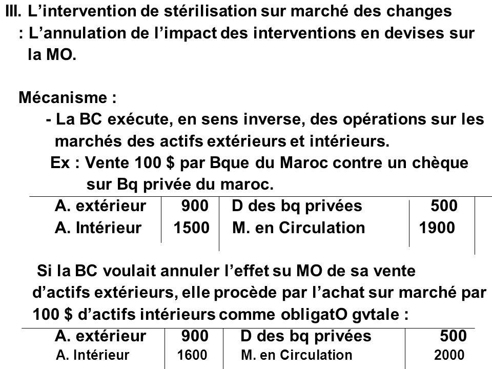 III. Lintervention de stérilisation sur marché des changes : Lannulation de limpact des interventions en devises sur la MO. Mécanisme : - La BC exécut