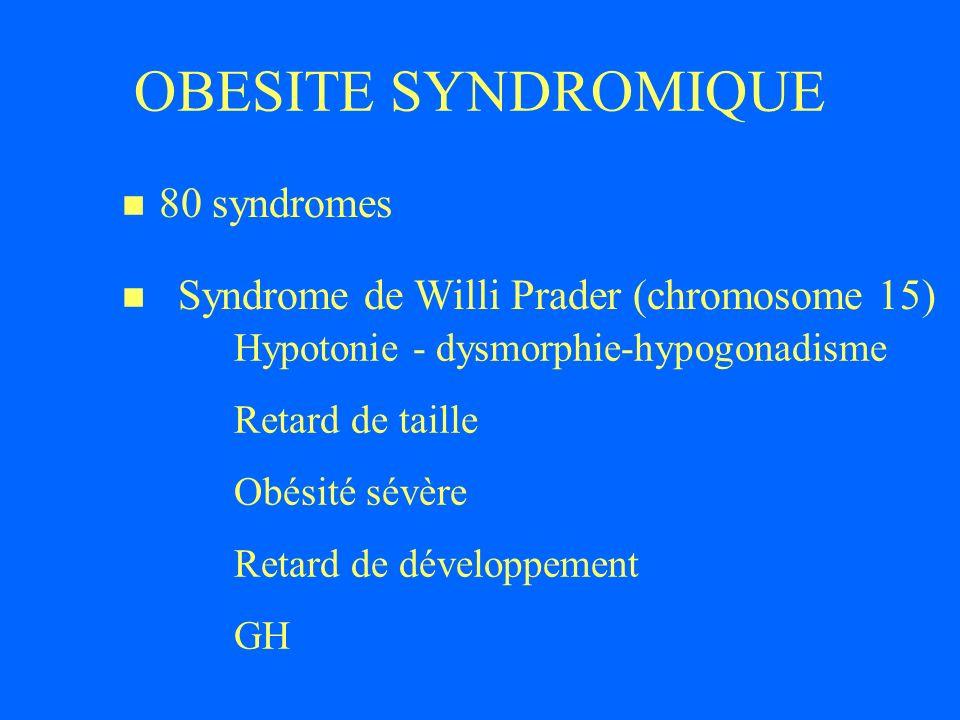 OBESITE SYNDROMIQUE 80 syndromes Syndrome de Willi Prader (chromosome 15) Hypotonie - dysmorphie-hypogonadisme Retard de taille Obésité sévère Retard