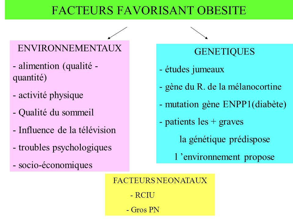 FACTEURS FAVORISANT OBESITE ENVIRONNEMENTAUX - alimention (qualité - quantité) - activité physique - Qualité du sommeil - Influence de la télévision -