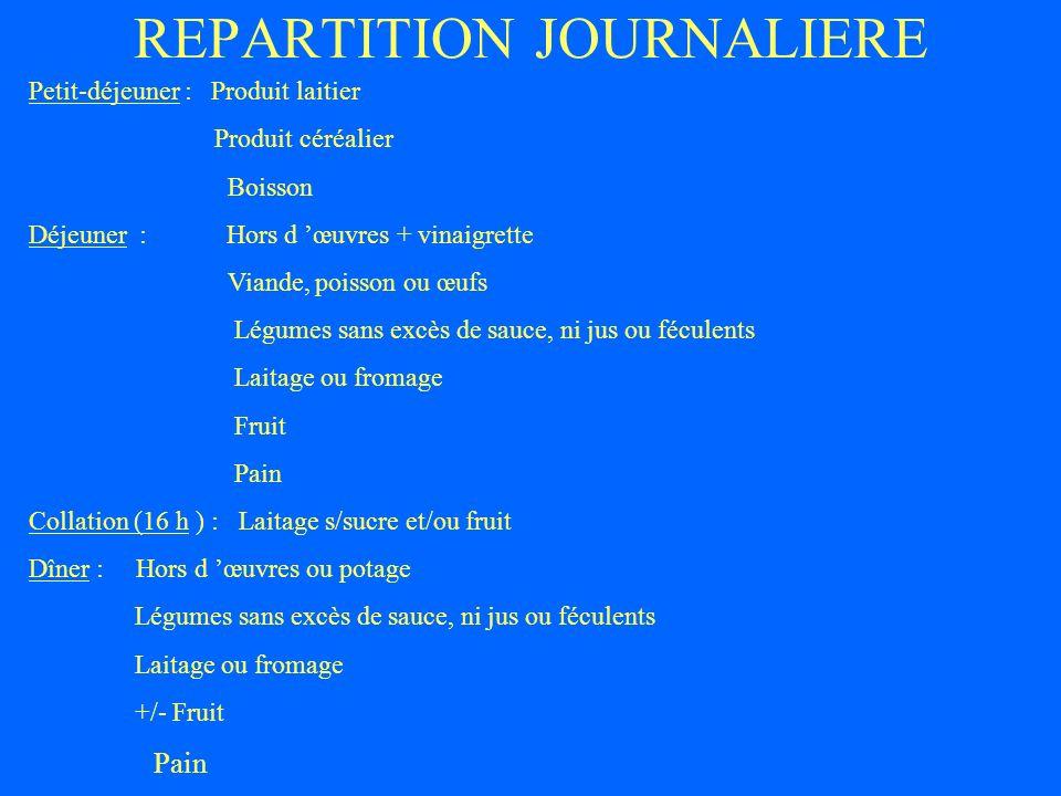 REPARTITION JOURNALIERE Petit-déjeuner : Produit laitier Produit céréalier Boisson Déjeuner : Hors d œuvres + vinaigrette Viande, poisson ou œufs Légu