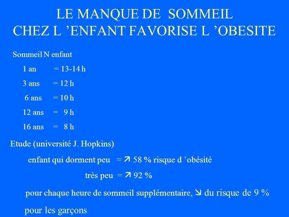 LE MANQUE DE SOMMEIL CHEZ L ENFANT FAVORISE L OBESITE Sommeil N enfant 1 an = 13-14 h 3 ans = 12 h 6 ans = 10 h 12 ans = 9 h 16 ans = 8 h Etude (unive
