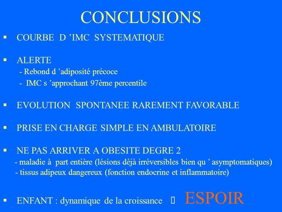CONCLUSIONS COURBE D IMC SYSTEMATIQUE ALERTE - Rebond d adiposité précoce - IMC s approchant 97ème percentile EVOLUTION SPONTANEE RAREMENT FAVORABLE P