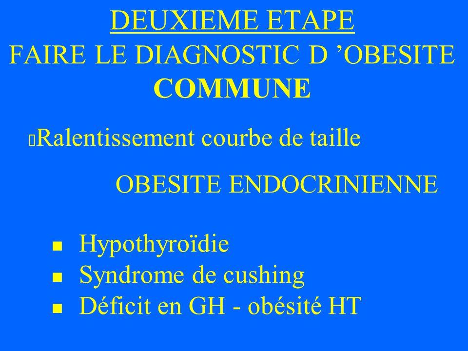DEUXIEME ETAPE FAIRE LE DIAGNOSTIC D OBESITE COMMUNE Ralentissement courbe de taille OBESITE ENDOCRINIENNE Hypothyroïdie Syndrome de cushing Déficit e