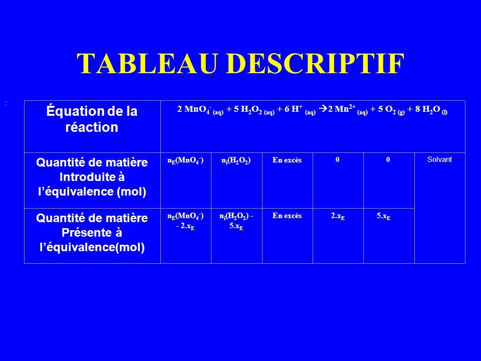 TABLEAU DESCRIPTIF : Équation de la réaction 2 MnO 4 - (aq) + 5 H 2 O 2 (aq) + 6 H + (aq) 2 Mn 2+ (aq) + 5 O 2 (g) + 8 H 2 O (l) Quantité de matière I
