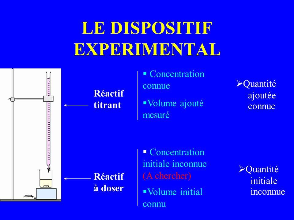 LE DISPOSITIF EXPERIMENTAL Réactif à doser Réactif titrant Concentration connue Volume ajouté mesuré Quantité ajoutée connue Concentration initiale in