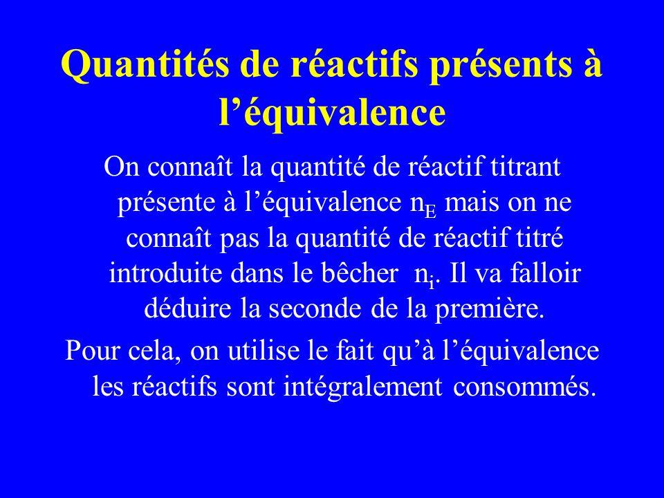 Quantités de réactifs présents à léquivalence On connaît la quantité de réactif titrant présente à léquivalence n E mais on ne connaît pas la quantité