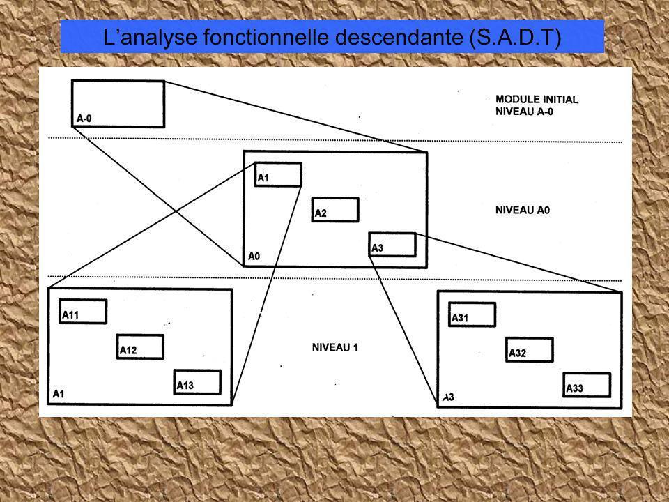 Lanalyse fonctionnelle descendante (S.A.D.T)